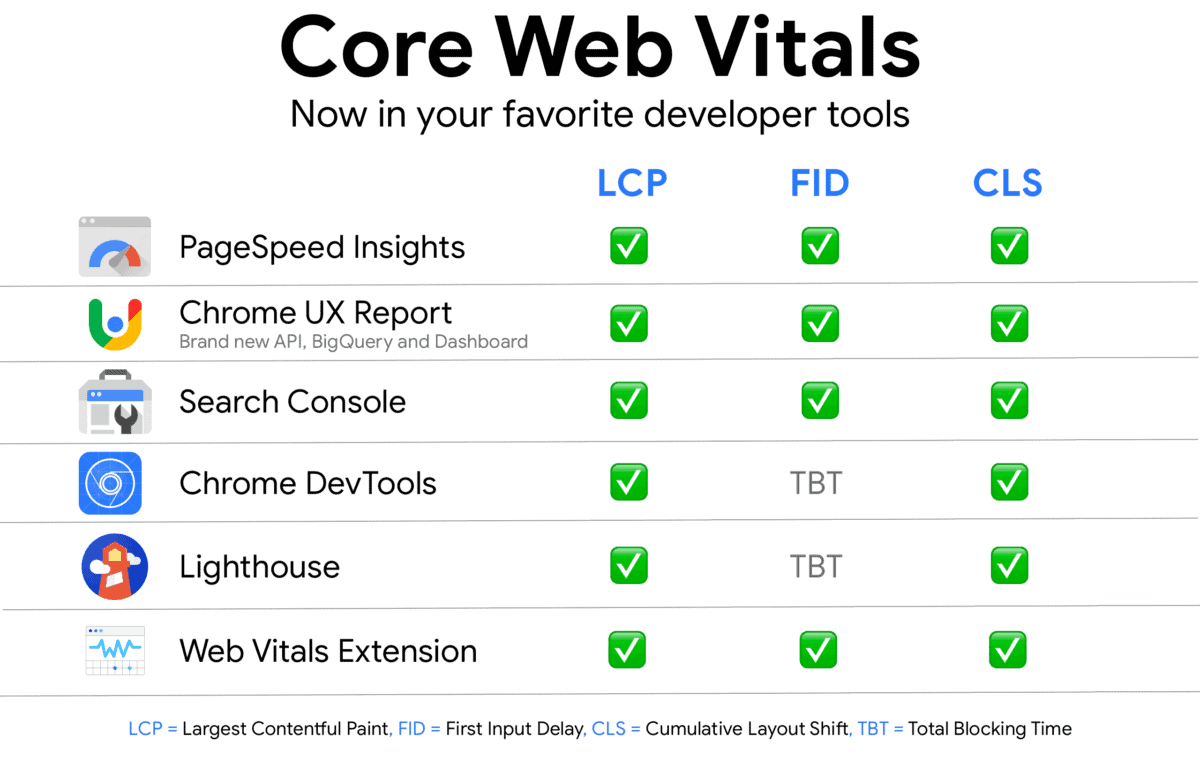 Tools to measure Core Web Vitals powered by Google