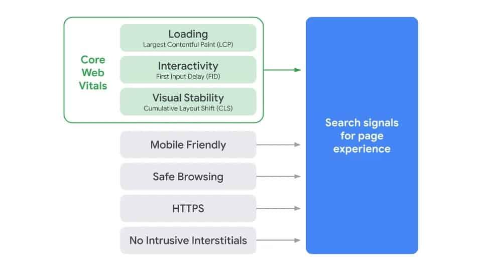 新的網頁體驗信號結合了網站使用體驗核心指標和現有的搜尋服務信號 via Google